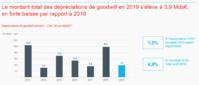 Baisse significative des dépréciations de goodwill du CAC 40 en 2019