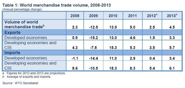 The world economy needs more trade to stave off recession