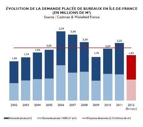 Marché français de l'immobilier d'entreprise : perspectives 2013
