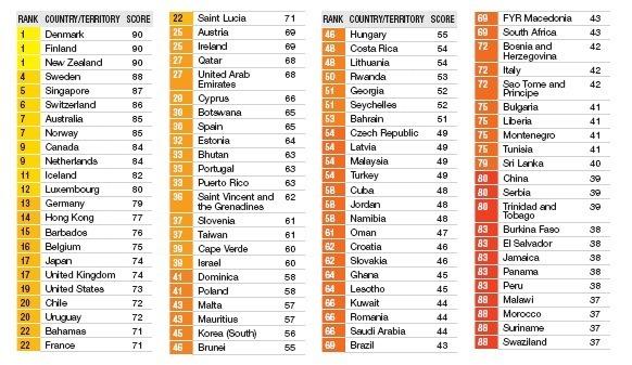 Corruption Perceptions Index 2012