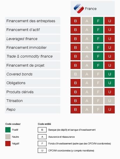 La complexité du système réglementaire menace le financement de l'économie
