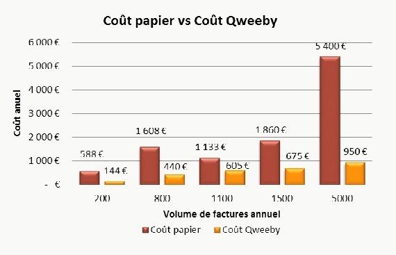L'envoi d'une facture papier coûte en moyenne 3 fois le prix du timbre
