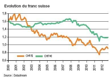 L'économie suisse plie mais ne rompt pas