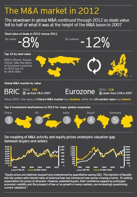 2012 Global M&A values half that of 2007's boom; 2013 to see strategic, bolt-on deals