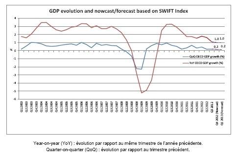 OCDE : l'Index SWIFT indique une faible croissance économique