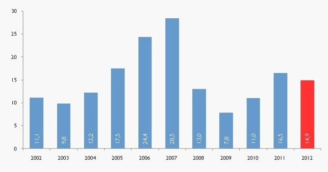 France : immobilier d'entreprise, bilan 2012 et perspectives 2013