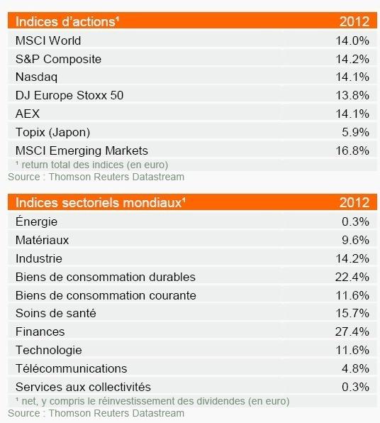 Rétrospective des marchés en 2012 et perspectives 2013