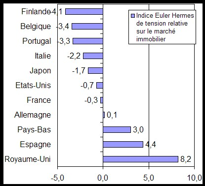 « Pas d'effet bulle immobilière en 2007 » Analyse de l'assureur-crédit Euler Hermes