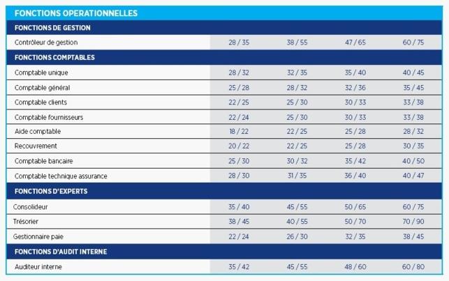 France : rémunération finance et comptabilité
