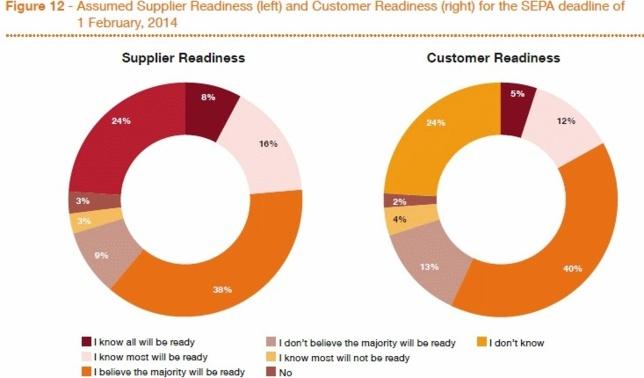Europe : 55% des entreprises ne pourront probablement pas respecter la norme SEPA au 1er février 2014