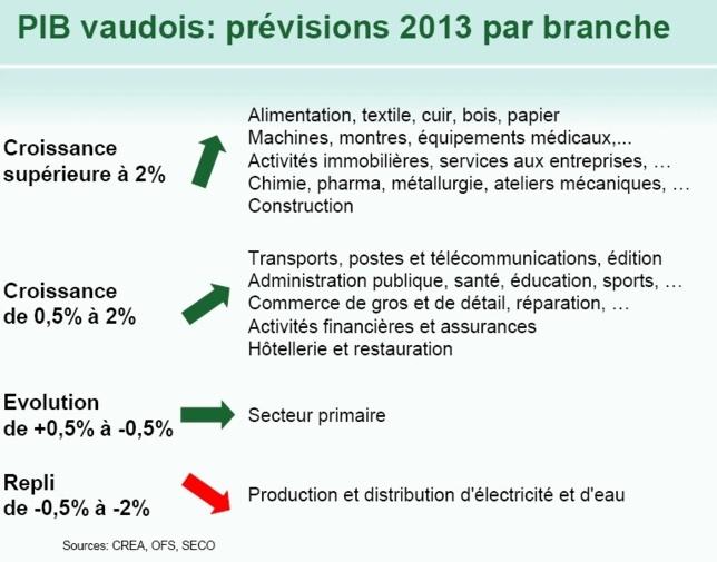 Suisse | L'économie vaudoise reprend de l'élan