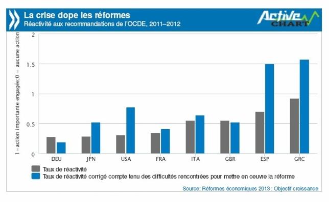 OCDE : réformes structurelles plus importantes que jamais