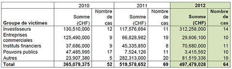 Suisse | Fraude : les managers causent les plus grands dommages