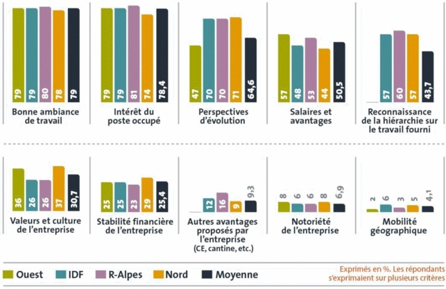 Fonctions comptables et financières : 62% des candidats jugent le marché de l'emploi dynamique