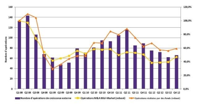 Europe : activité buy & build en recul de 30% en 2012