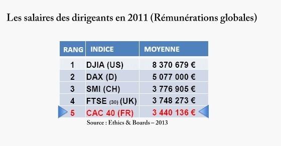 France | Transparence de la gouvernance des grandes entreprises