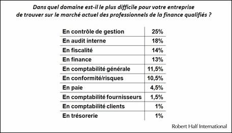 France : 77% des CFO peinent encore à recruter