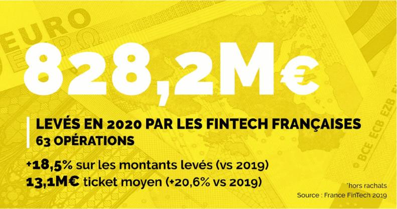Levées de fonds Fintech : baromètre 2020