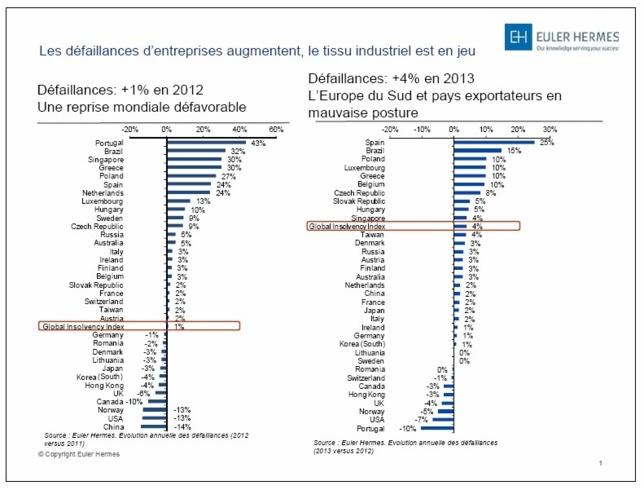 Espagne et en Amérique latine | Tendances économiques et opportunités d'exportations