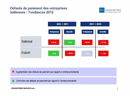Italie | Augmentation des impayés dans les entreprises en 2012