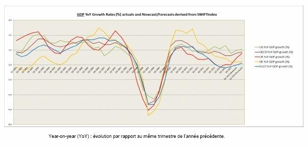 L'Index SWIFT prévoit une forte croissance au Royaume-Uni pour le 1er semestre 2013
