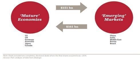 Les pays émergents investissent plus dans les pays matures que l'inverse