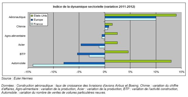 Europe - États-Unis : le grand écart des dynamiques sectorielles
