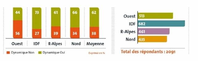 France | Comptabilité & Finance : 62% des candidats jugent le marché de l'emploi dynamique