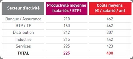 France | Benchmark 2013 sur la productivité RH dans les grandes entreprises