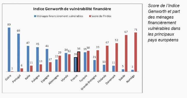 France | Plus d'un quart des ménages en situation de vulnérabilité financière