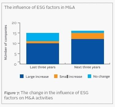 Global | Critères ESG et fusions-acquisitions
