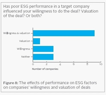 Global | Critères ESG et fusions-acquisitions