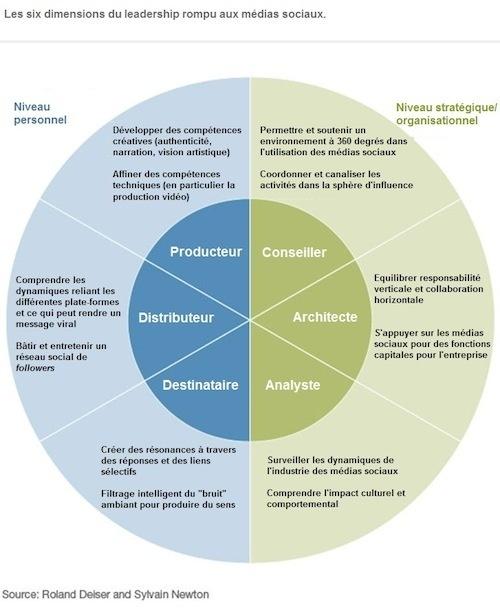 Médias sociaux : six compétences que tout dirigeant se doit de maîtriser