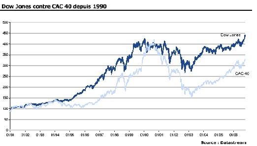 VERNIMMEN - ACTUALITE : Dow Jones versus CAC 40 : lequel croire ? la lettre n° 52 de Novembre2006 Par Pascal Quiry et Yann Le Fur