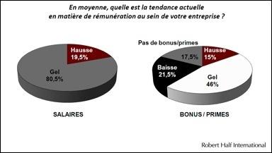 Salaires, bonus : que nous réserve 2013 ?