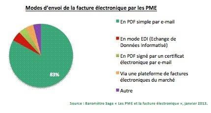 1er baromètre annuel Sage : les PME et la facture électronique
