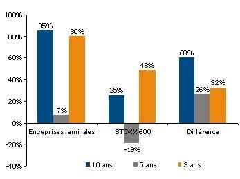 Les sociétés familiales performent mieux !