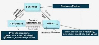 La finance entre dans l'ère des services métier industrialisés