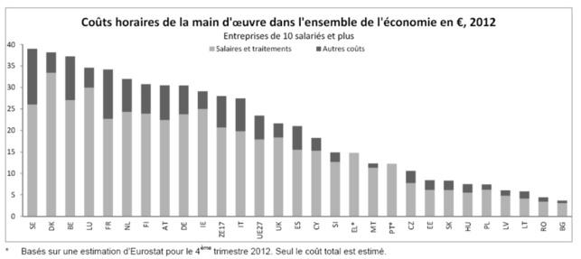 UE27 : coûts de la main d'oeuvre en 2012