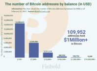 There are now 100,000 Bitcoin addresses holding over $1 million