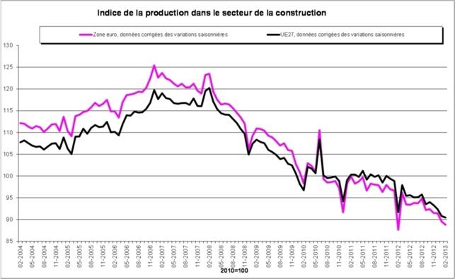 La production dans le secteur de la construction en baisse de 0,8% dans la zone euro