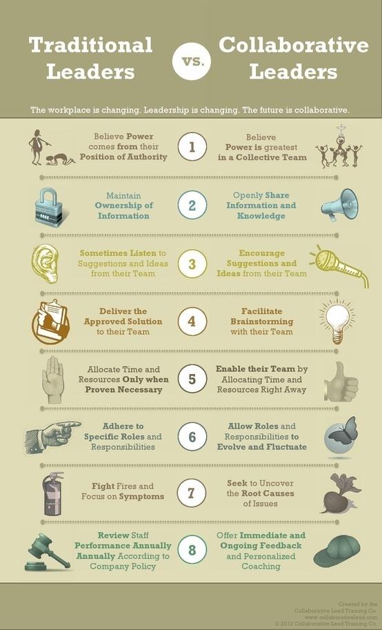 8 indicateurs clés pour les dirigeants collaboratifs