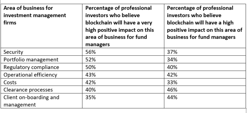 Benefits of using blockchain for the investment management industry
