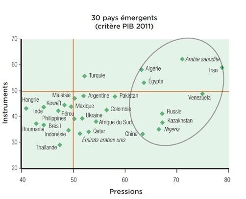 Le retour des risques dans les pays émergents