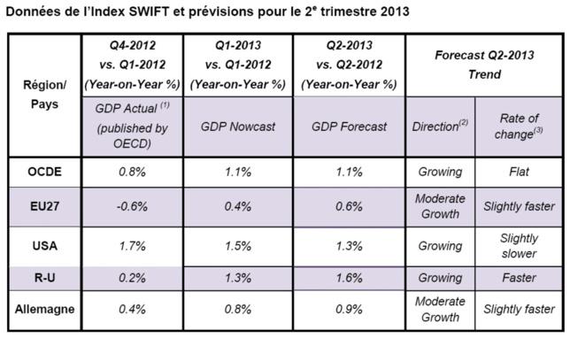 Le taux de croissance du PIB stagne aux Etats-Unis alors qu'il s'améliore progressivement au Royaume-Uni