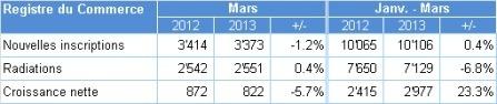 Suisse   Creditreform - Analyse avril 2013