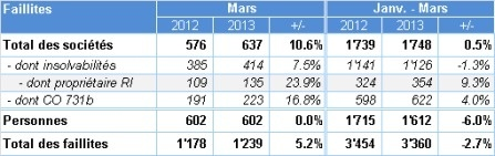 Suisse | Creditreform - Analyse avril 2013