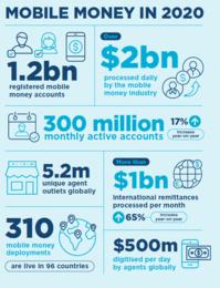 Mobile Money in 2020