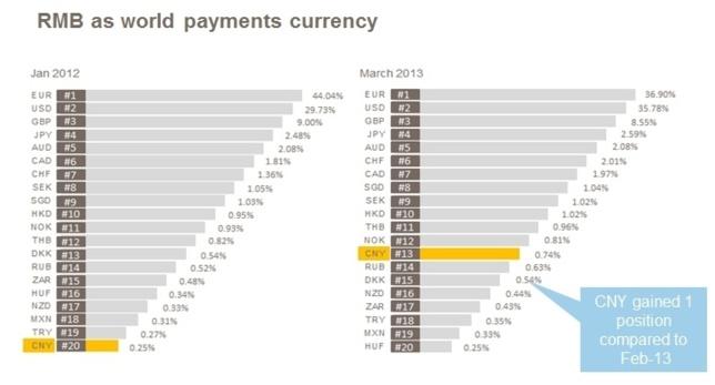 France : 1er pays de la zone Euro pour les paiements en RMB chinois avec une augmentation de 249 %
