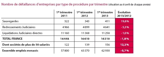 France : les défaillances d'entreprises en léger recul au 1er trimeste 2013 (-1,8%)